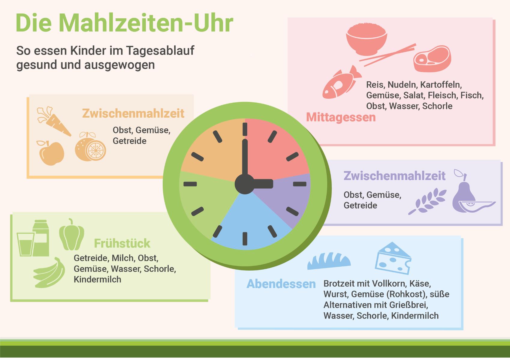 infografik-die-mahlzeiten-uhr-gesunde-ernaehrung-kinder