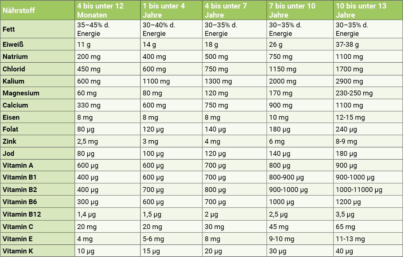 infografik-naehrstoffe-fuer-kinder-vitamine-fuer-kinder