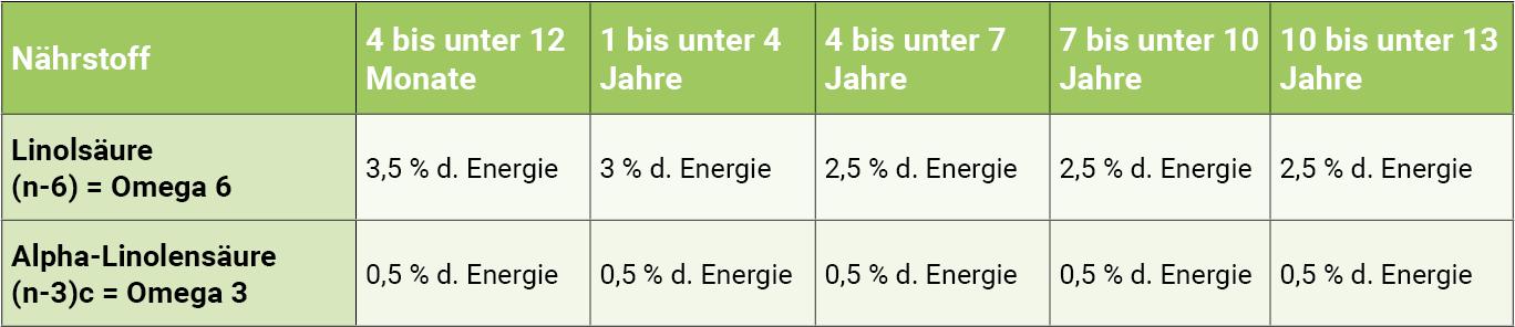 infografik-omega-3-und-omega-6-fuer-kinder