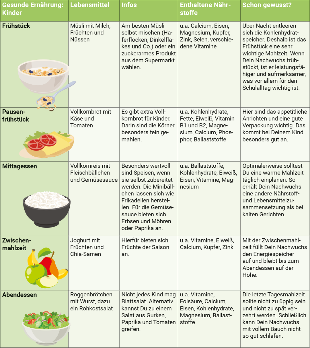 infografik-gesunde-ernaehrung-kinder-ernaehrungstag
