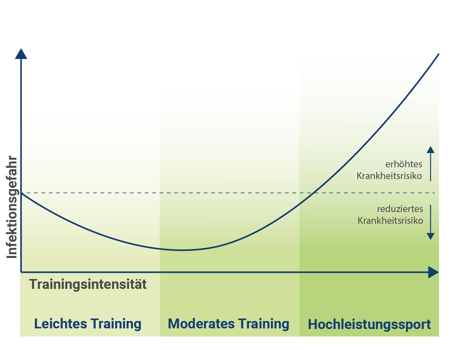 schwaches-immunsystem-aufbauen-moderates-training-verlauf