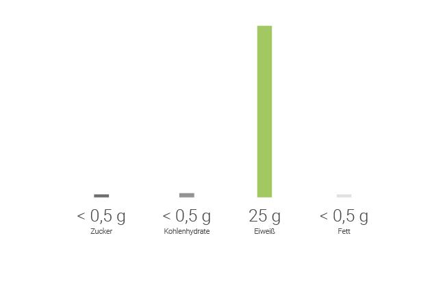 naehrstoffangaben-whey-protein-isolate-mit-25g-eiweiß-und-0,5g-fett-pro-portion-for-you